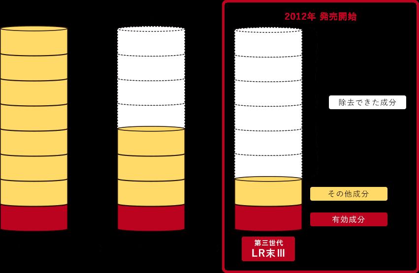 ミミズ乾燥粉末 LR末第三世代『LR末Ⅲ(LR末3)』